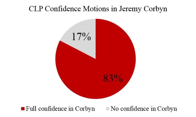 IAIN MCNICOL 83 PERCENT VOTE IN FAVOR OF JEREMY CORBYN  CnPedTsW8AA7mKm